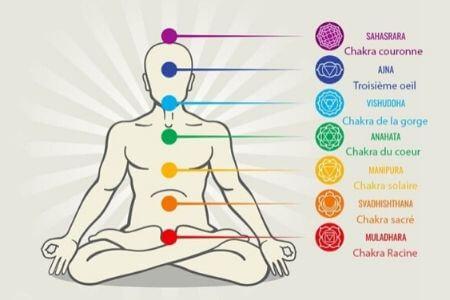 bracelet d'harmonisation des 7 chakras en pierres naturelles